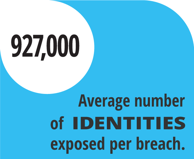 Average number of identities exposed per security breach
