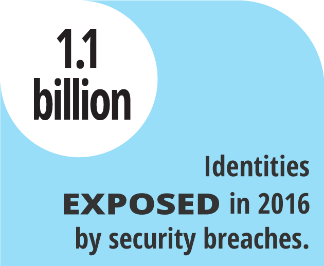 Identities exposed by security breaches