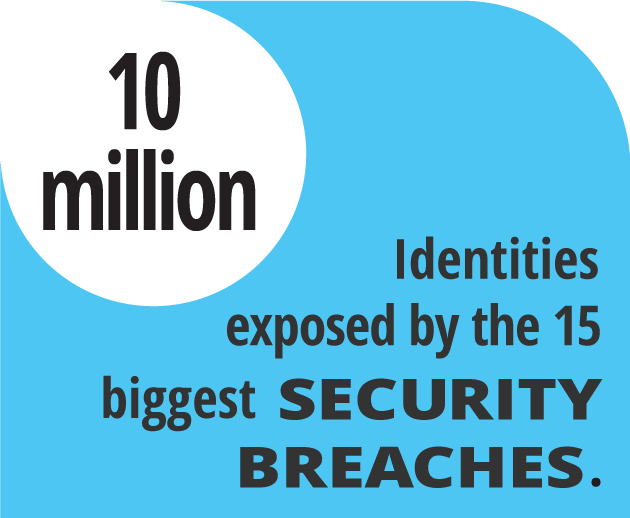 Identities exposed by the biggest security breaches