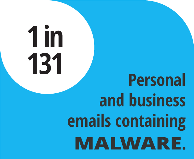 Personal and business emails containing malware