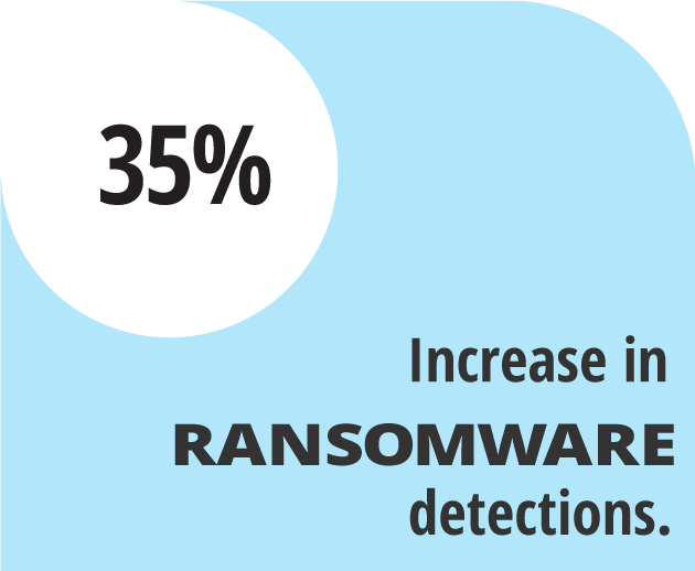 Increase in ransomware detections