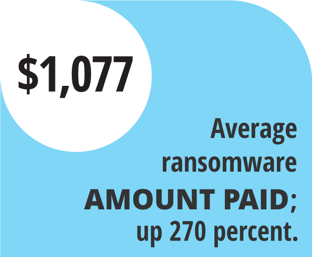 Average ransomeware amount paid